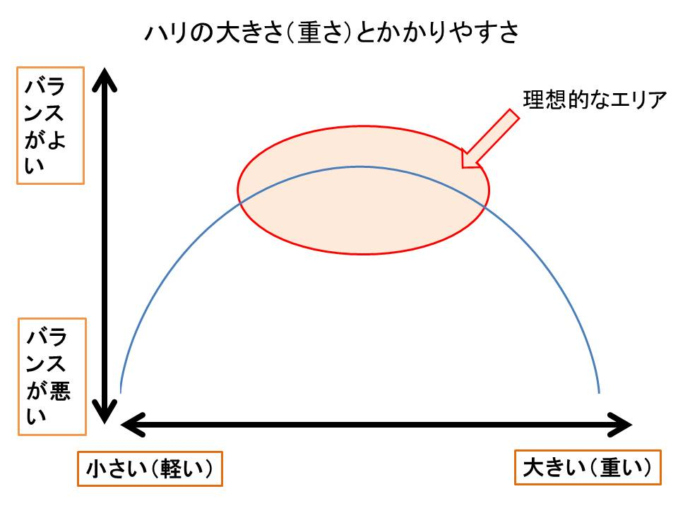ショアジギングのアシストフックの選び方その3(ハリのサイズの選びかたとハリのスロートとは?)