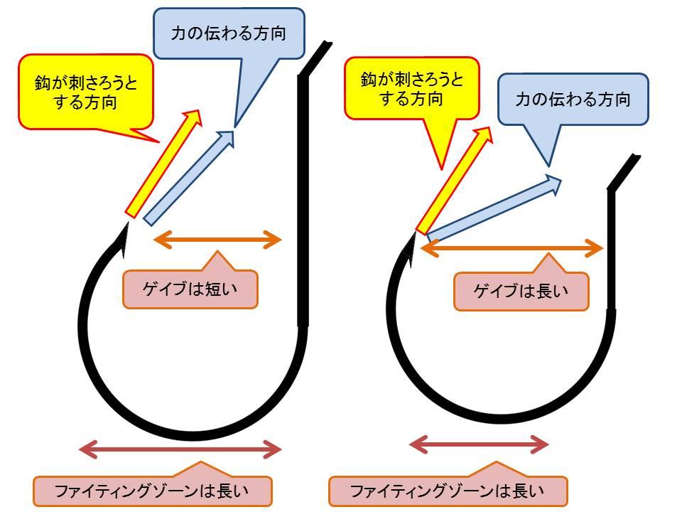 ショアジギングフックの選び方その2(シャンク長でアシストフックを使いわける、フックの大きさはシャンクで見る)