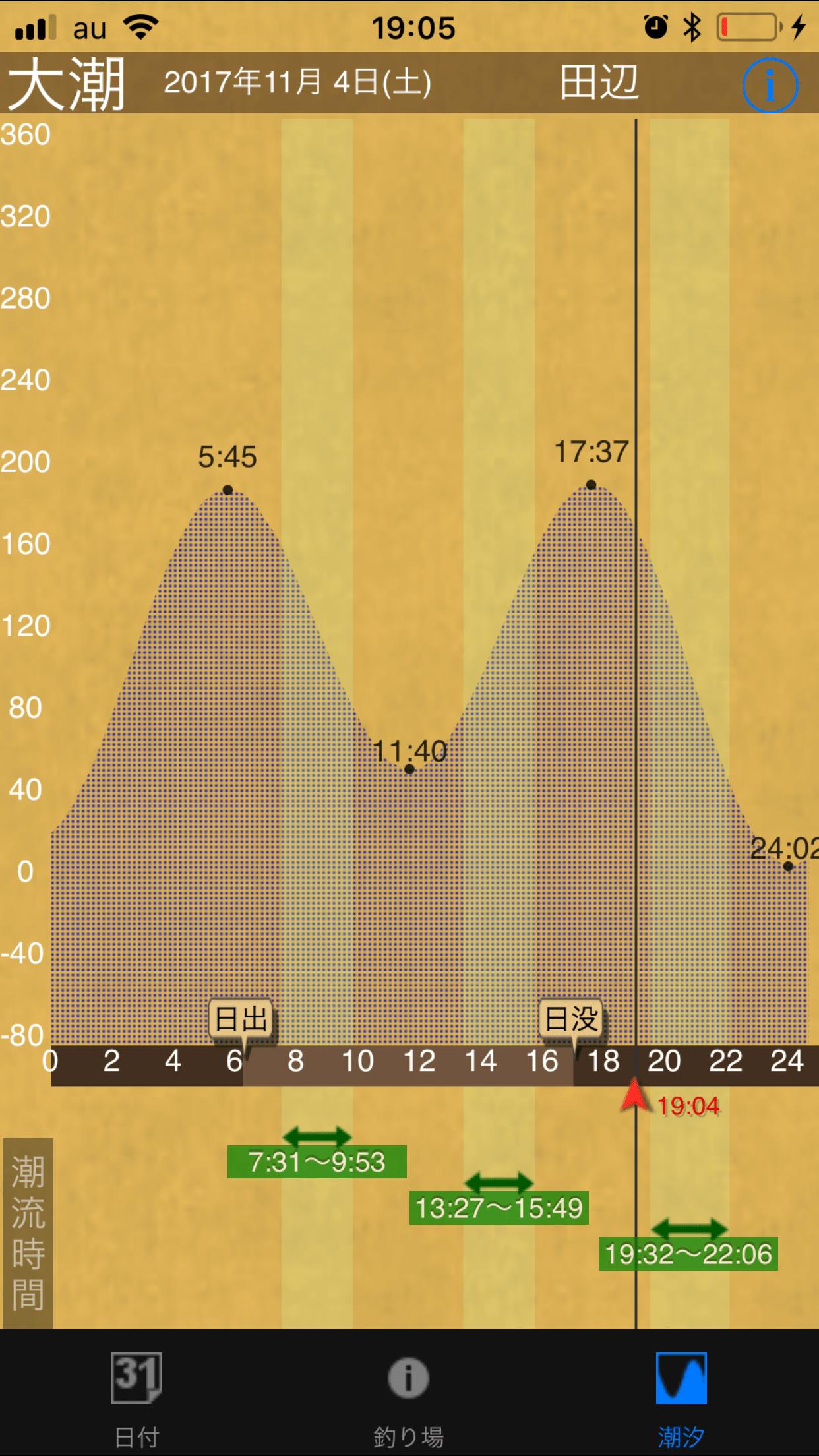 釣りに便利なタイドグラフ(潮汐表)と潮流の速さがわかる無料アプリ